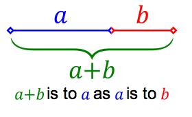 golden ratio formula