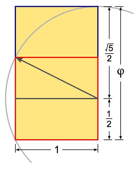 calculating Golden ratio